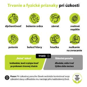 Infografika: Úzkosť, jej trvanie a príznaky