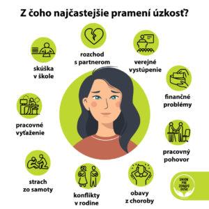 Infografika: Z čoho najčastejšie pramení úzkosť?