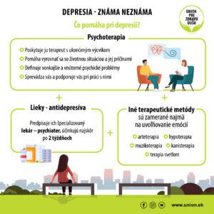 Infografika: Čo pomáha pri depresii?